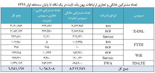 آمار 9 میلیونی مشترکان اینترنت ثابت در ایران